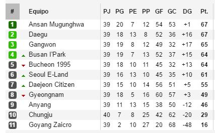 Tabla KLeague Challenge